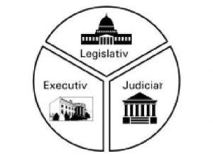 Separarea puterilor in stat Legislativ judiciar executiv